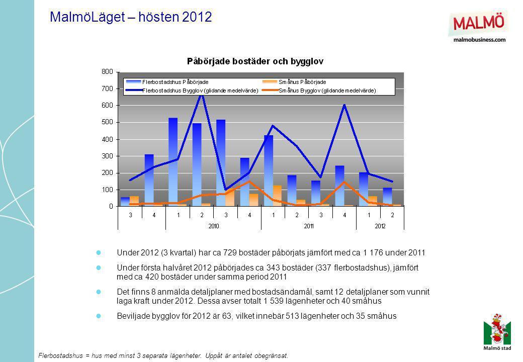 MalmöLäget – hösten 2012 Under 2012 (3 kvartal) har ca 729 bostäder påbörjats jämfört med ca 1 176 under 2011.