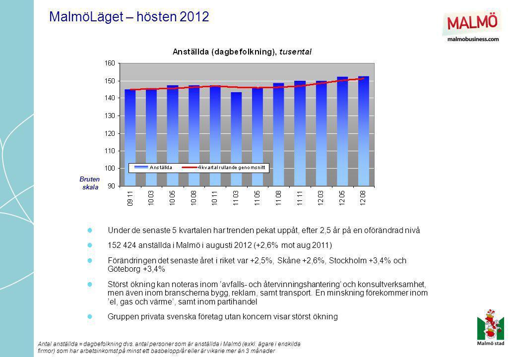 MalmöLäget – hösten 2012 Bruten. skala. Under de senaste 5 kvartalen har trenden pekat uppåt, efter 2,5 år på en oförändrad nivå.