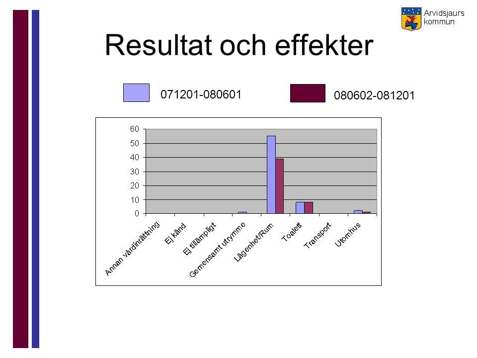 Resultat och effekter 071201-080601 080602-081201