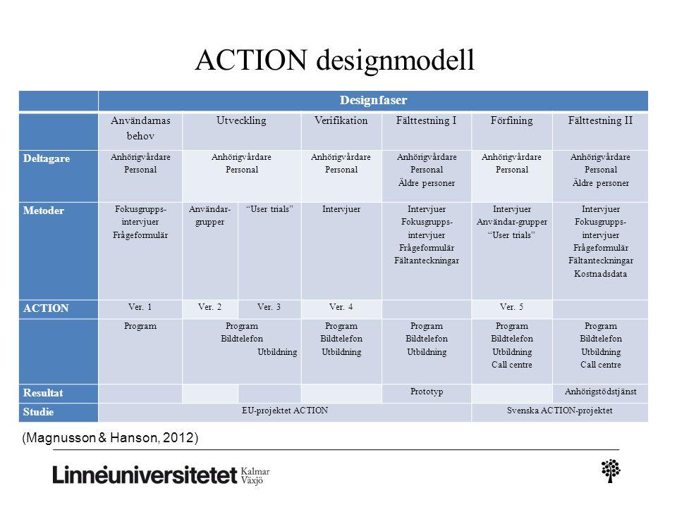 ACTION designmodell Designfaser (Magnusson & Hanson, 2012)