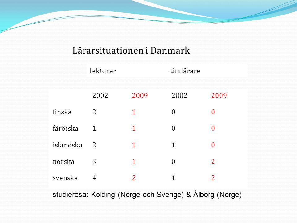 Lärarsituationen i Danmark