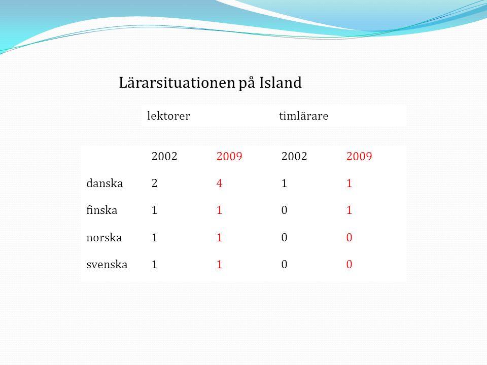 Lärarsituationen på Island