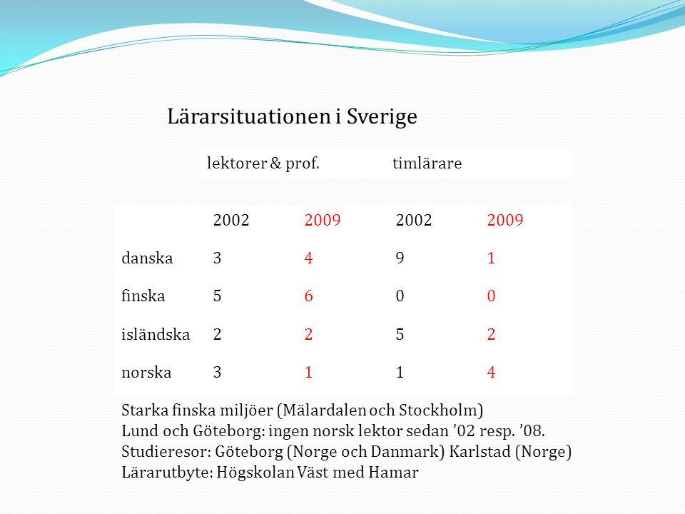 Lärarsituationen i Sverige
