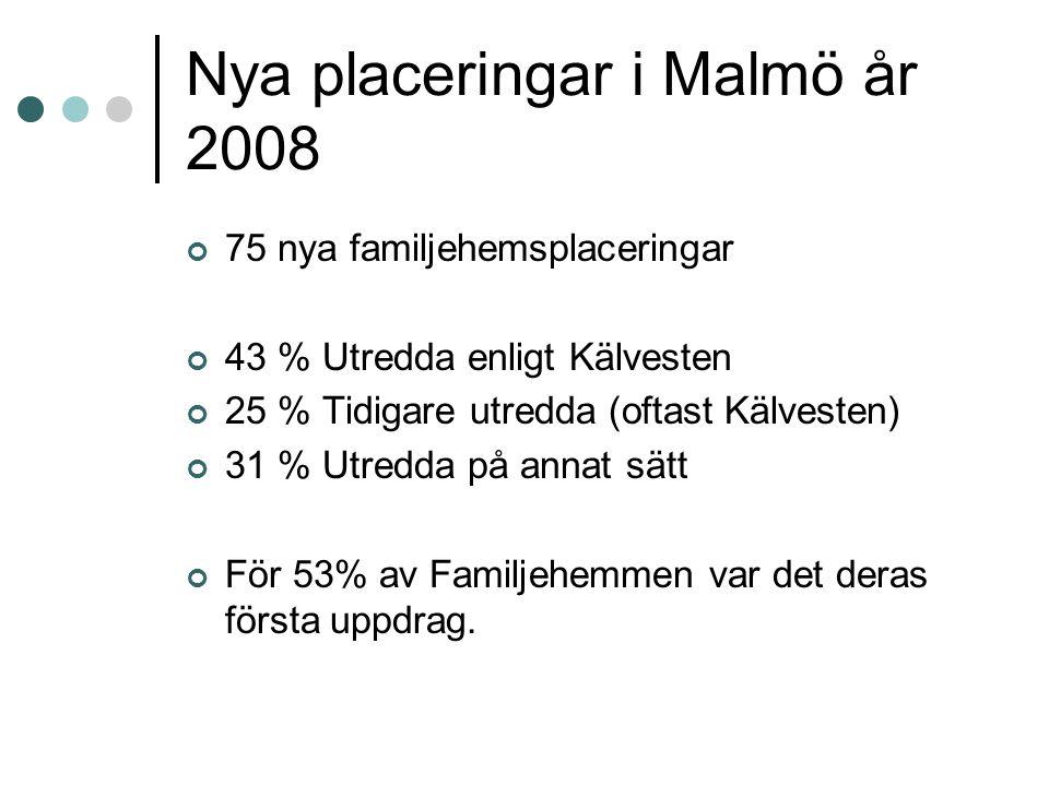 Nya placeringar i Malmö år 2008