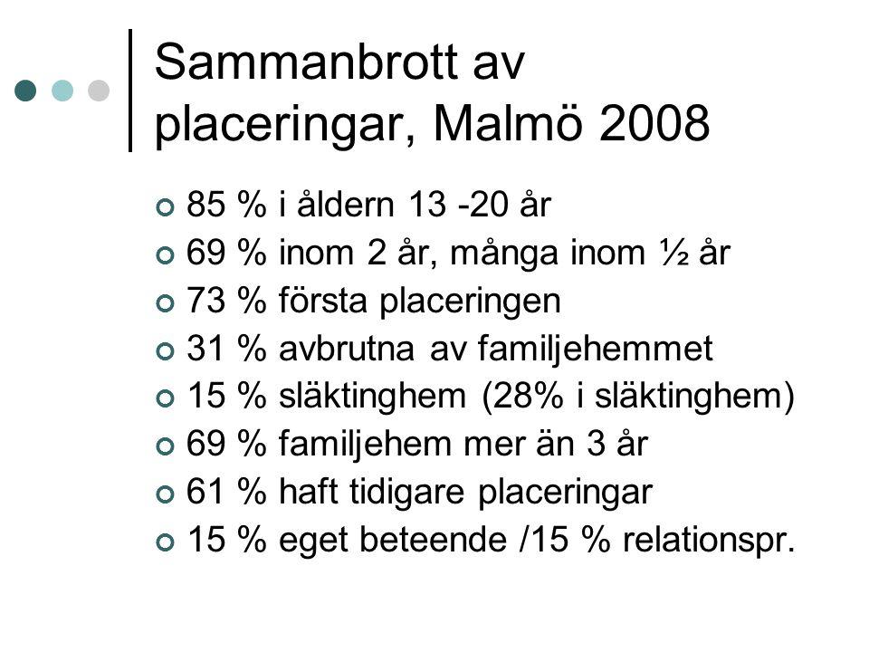 Sammanbrott av placeringar, Malmö 2008