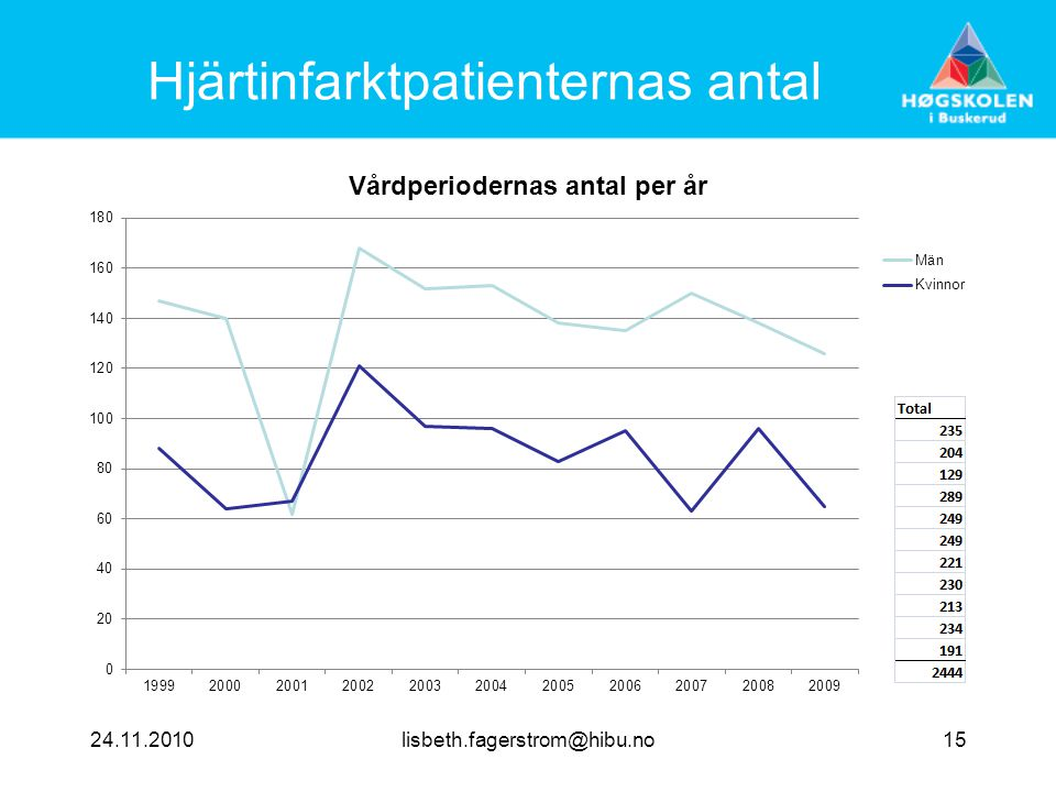Hjärtinfarktpatienternas antal