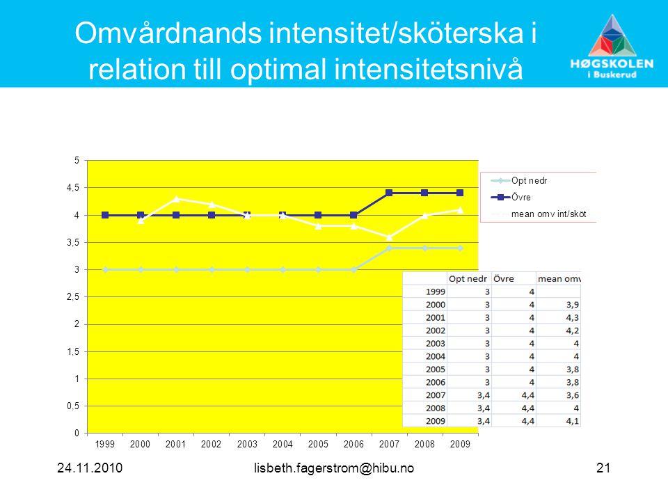 Omvårdnands intensitet/sköterska i relation till optimal intensitetsnivå