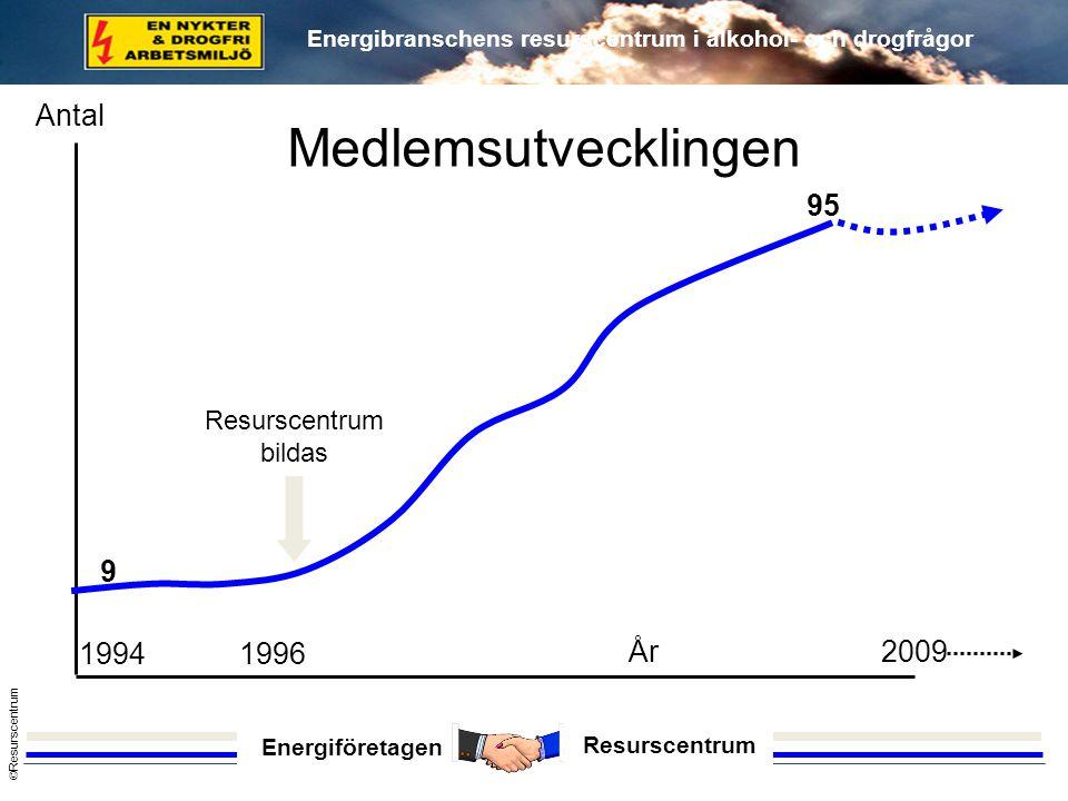 Medlemsutvecklingen Antal 9 95 1994 1996 År 2009