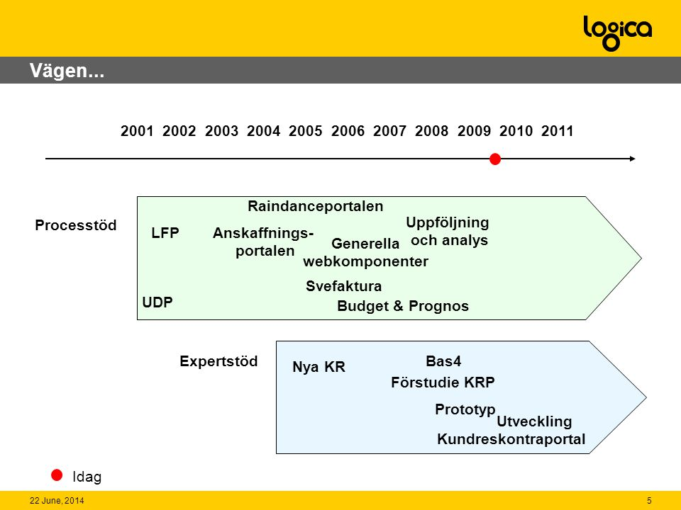 Vägen... 2001 2002 2003 2004 2005 2006 2007 2008 2009 2010 2011. Raindanceportalen. Processtöd.