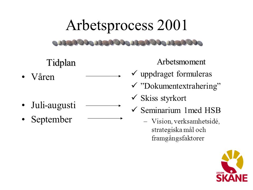 Arbetsprocess 2001 Tidplan Våren Juli-augusti September Arbetsmoment
