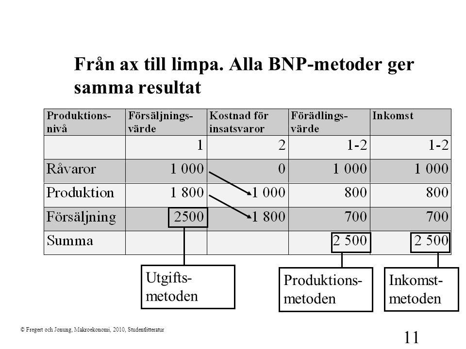 Från ax till limpa. Alla BNP-metoder ger samma resultat