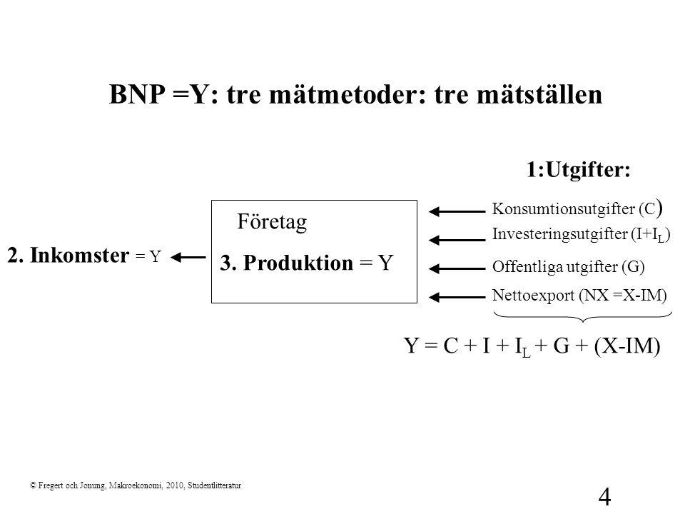 BNP =Y: tre mätmetoder: tre mätställen