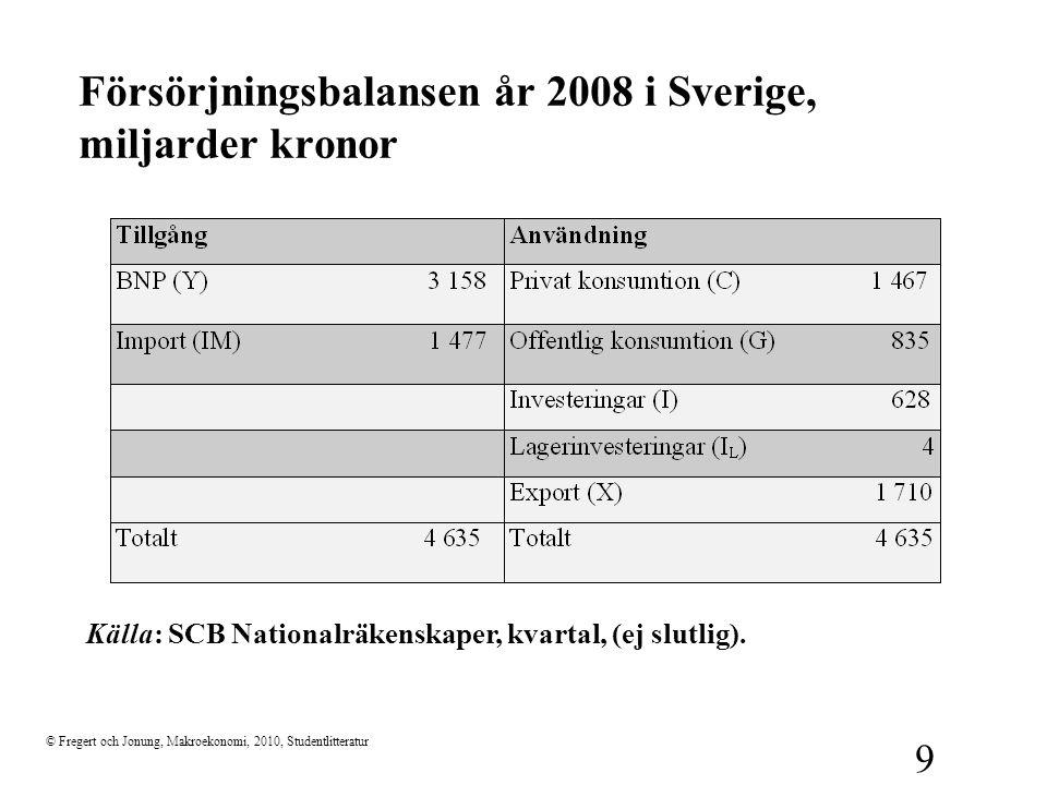 Försörjningsbalansen år 2008 i Sverige, miljarder kronor