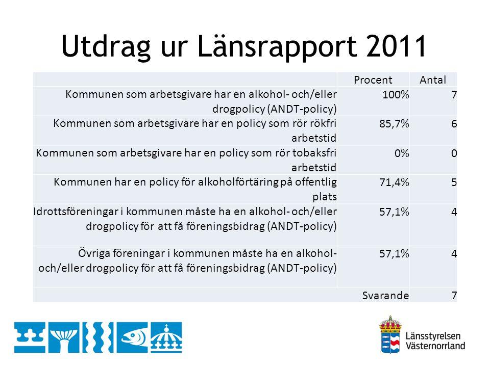 Utdrag ur Länsrapport 2011 Procent Antal