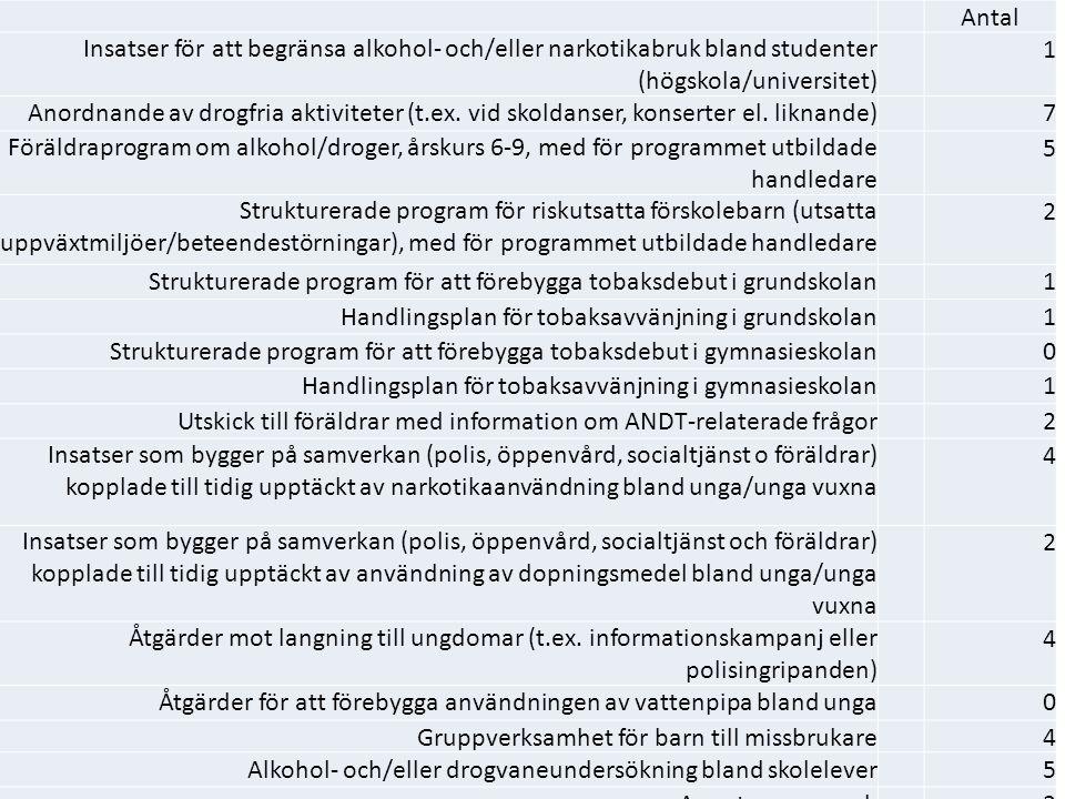 Antal. Insatser för att begränsa alkohol- och/eller narkotikabruk bland studenter (högskola/universitet)
