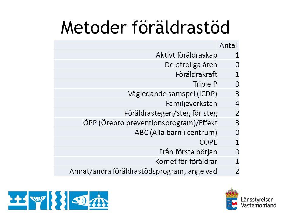 Metoder föräldrastöd Antal Aktivt föräldraskap 1 De otroliga åren