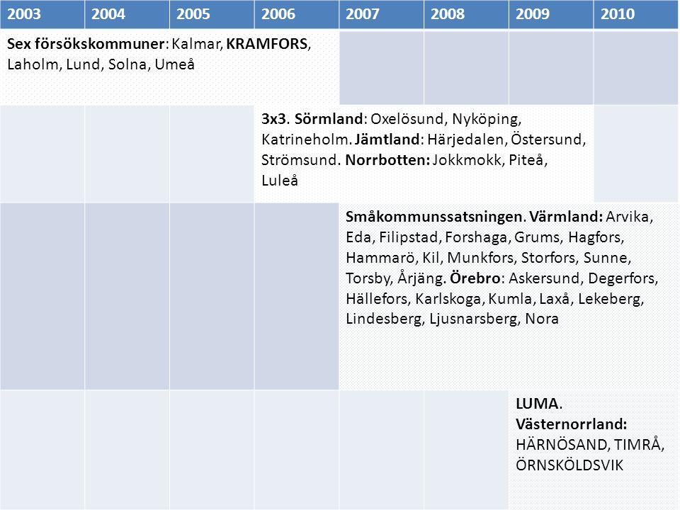 Sex försökskommuner: Kalmar, KRAMFORS, Laholm, Lund, Solna, Umeå