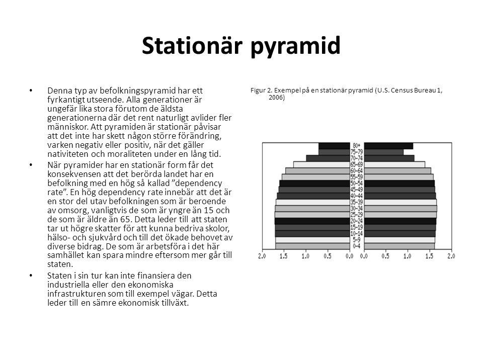 Stationär pyramid