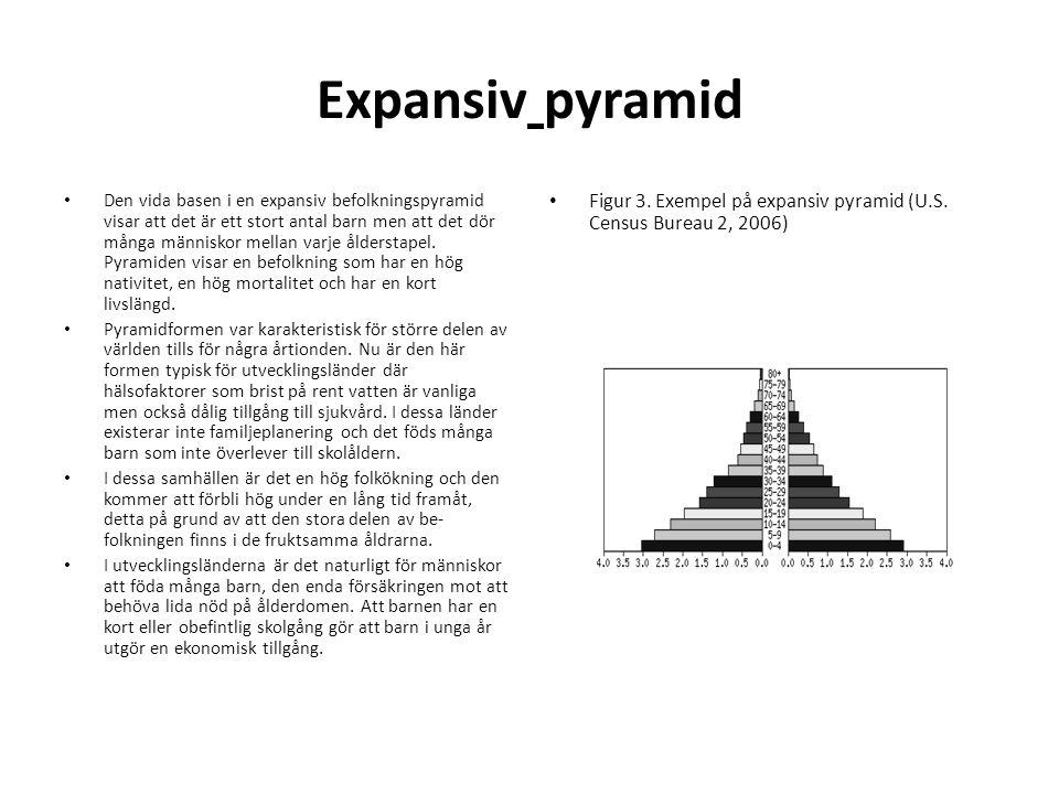 Expansiv pyramid