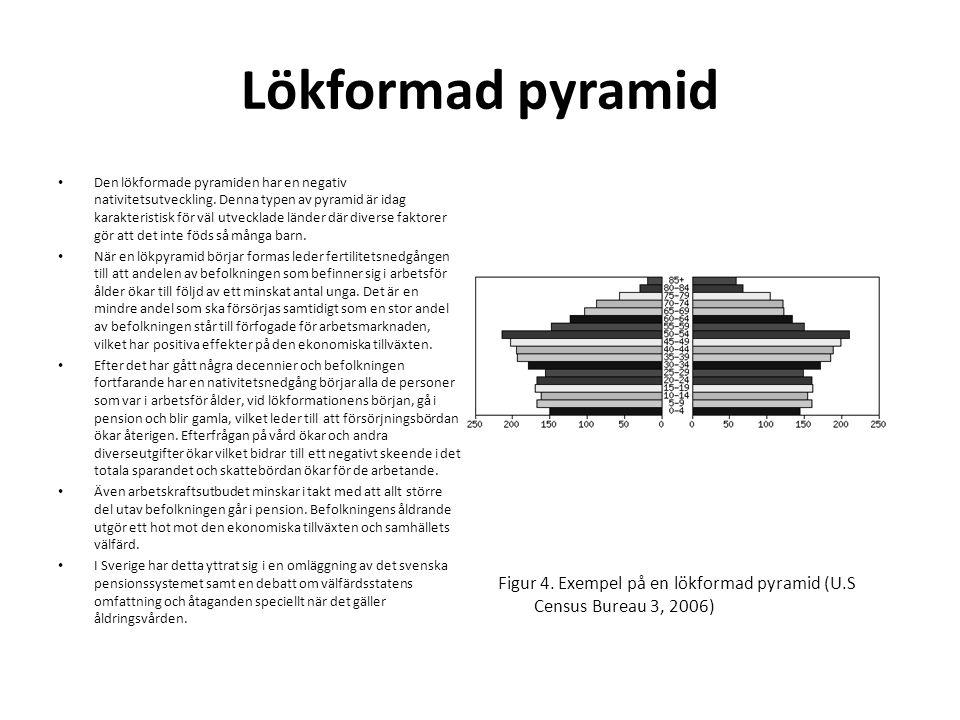 Lökformad pyramid