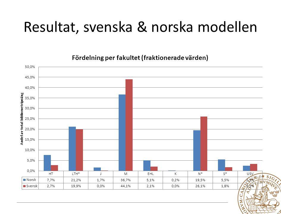 Resultat, svenska & norska modellen