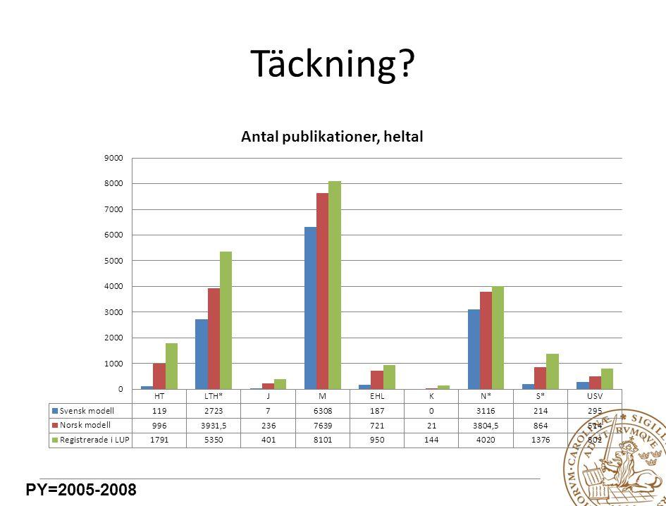 Täckning PY=2005-2008