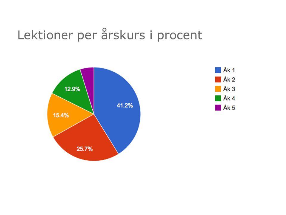 Lektioner per årskurs i procent