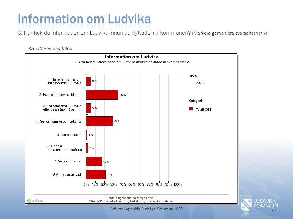 Information om Ludvika