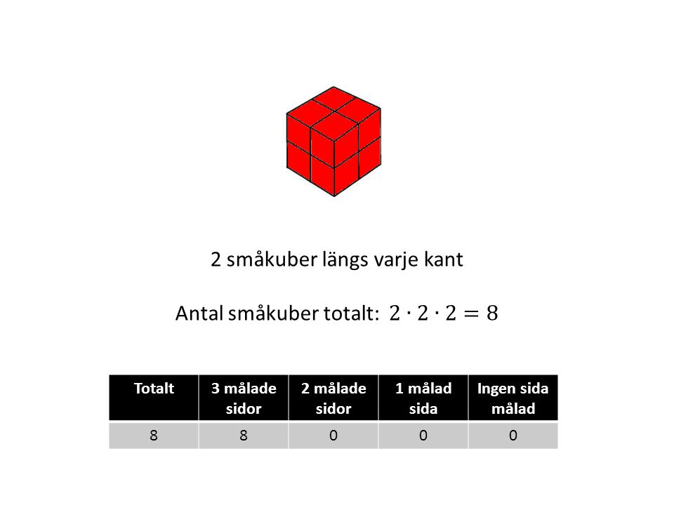 2 småkuber längs varje kant Antal småkuber totalt: 2∙2∙2=8