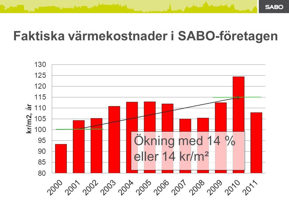 Faktiska värmekostnader i SABO-företagen