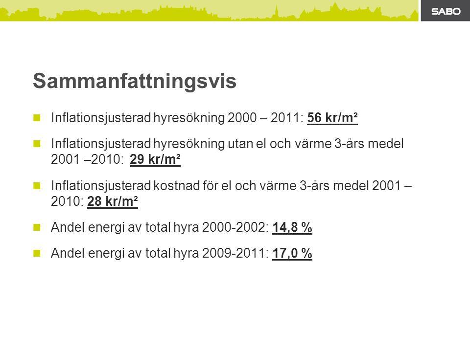 Sammanfattningsvis Inflationsjusterad hyresökning 2000 – 2011: 56 kr/m².
