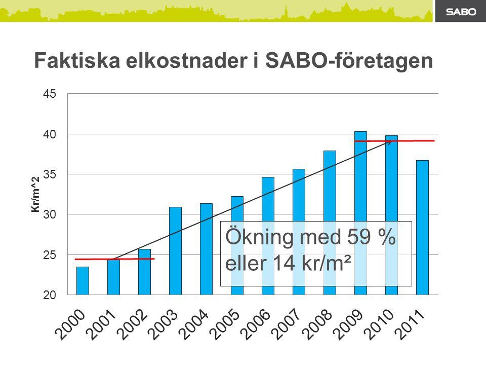 Faktiska elkostnader i SABO-företagen