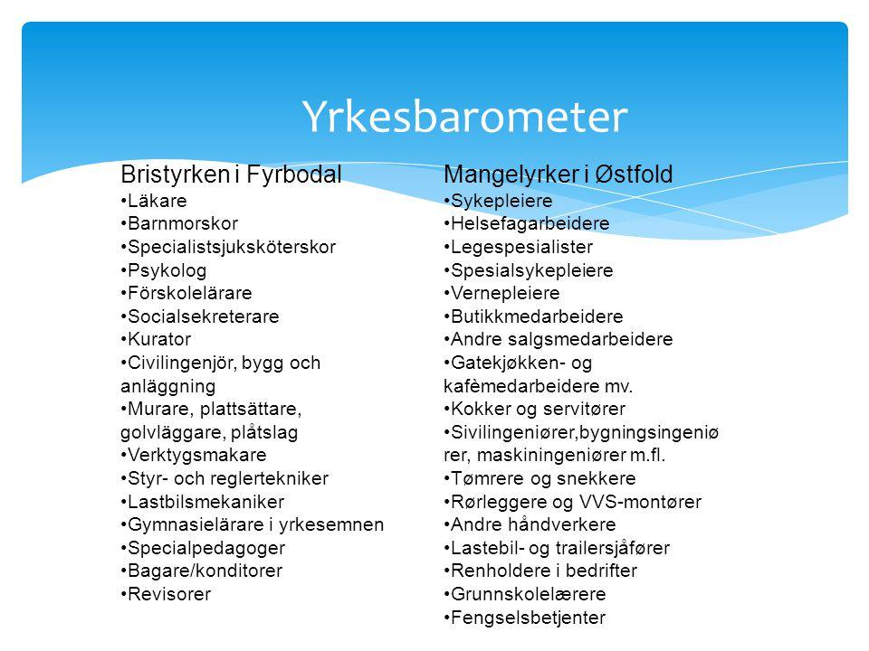 Yrkesbarometer Bristyrken i Fyrbodal Mangelyrker i Østfold Läkare