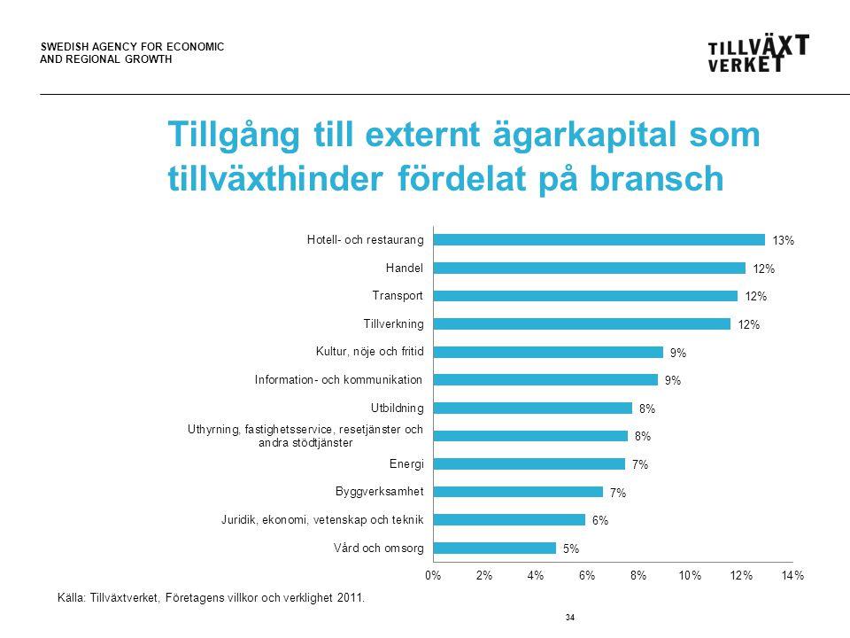 Tillgång till externt ägarkapital som tillväxthinder fördelat på bransch