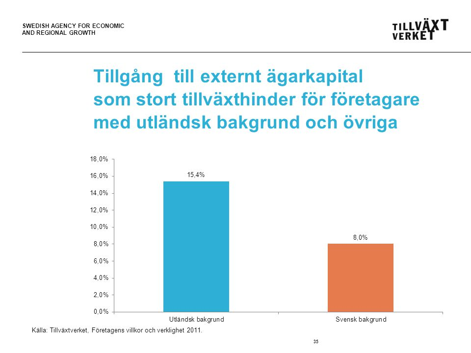 Tillgång till externt ägarkapital som stort tillväxthinder för företagare med utländsk bakgrund och övriga