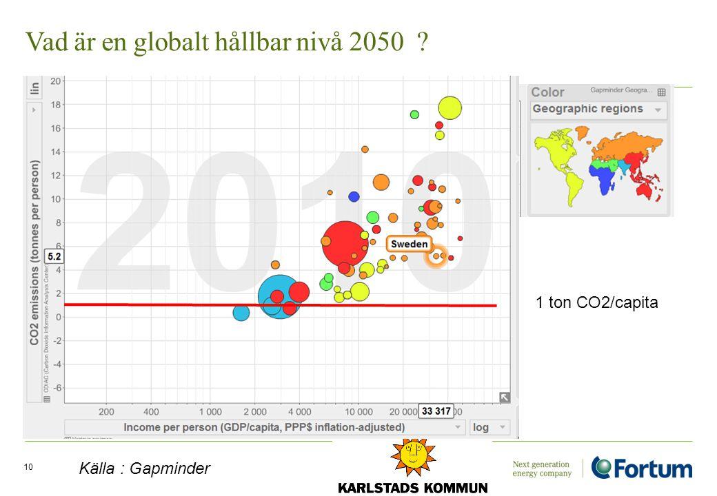 Vad är en globalt hållbar nivå 2050