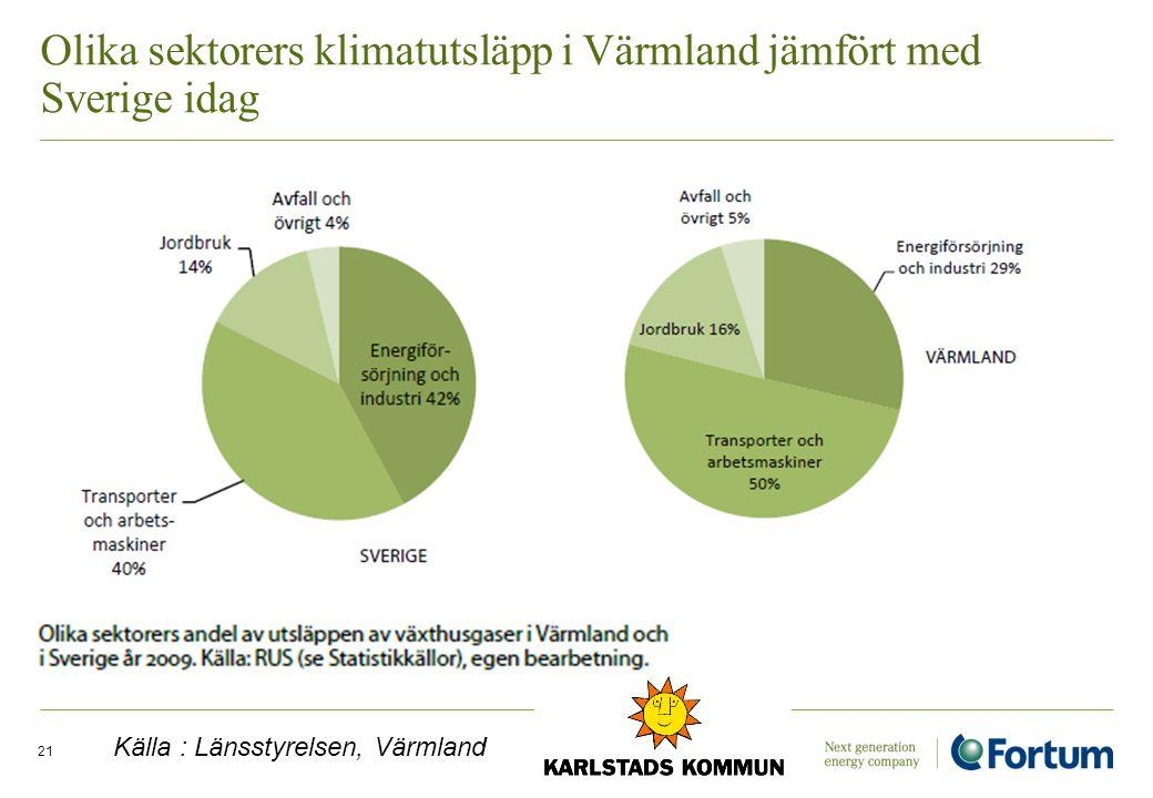 Olika sektorers klimatutsläpp i Värmland jämfört med Sverige idag