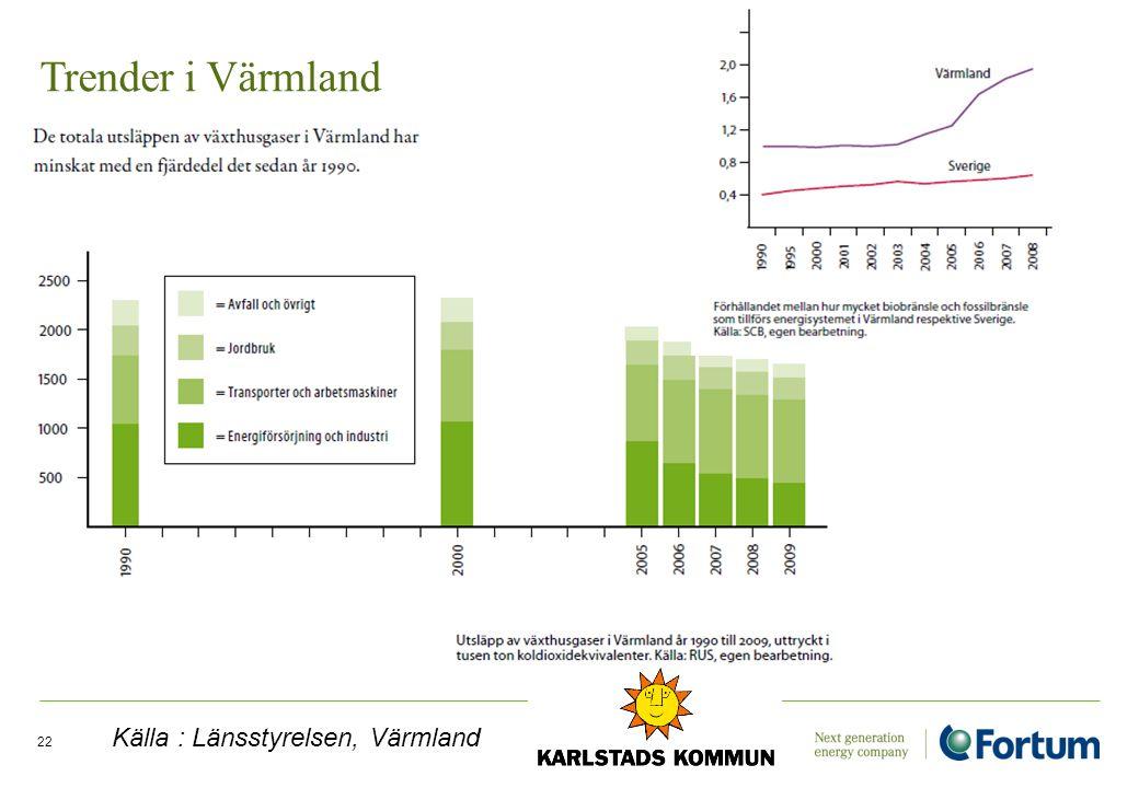 Trender i Värmland Källa : Länsstyrelsen, Värmland