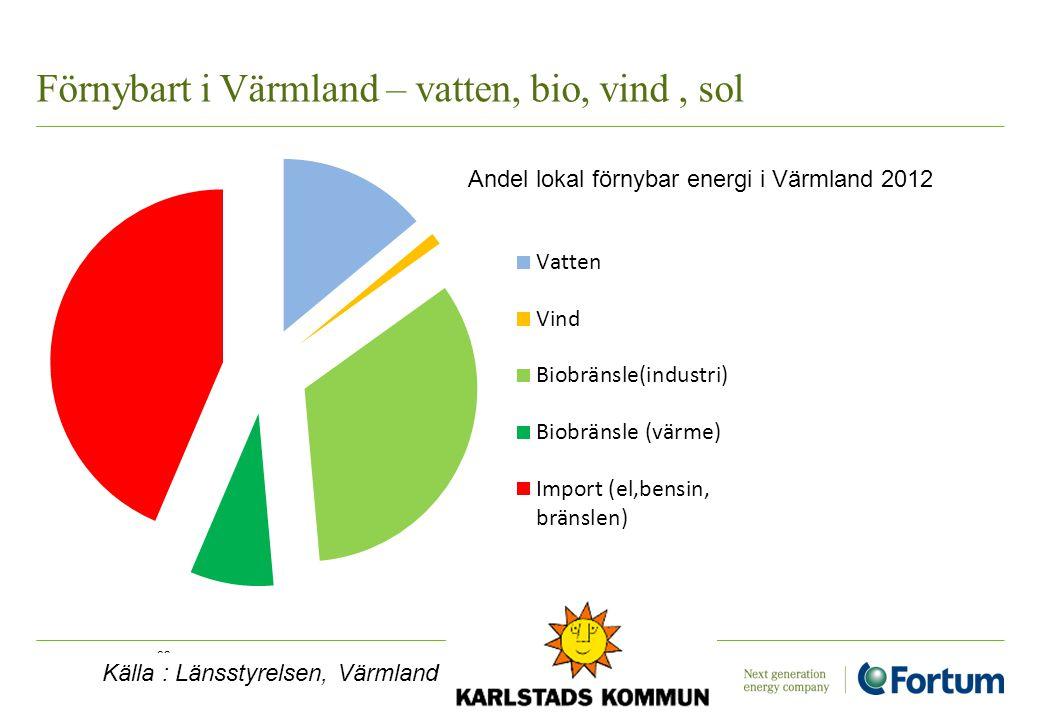 Förnybart i Värmland – vatten, bio, vind , sol