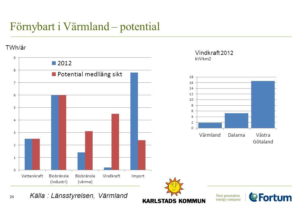 Förnybart i Värmland – potential