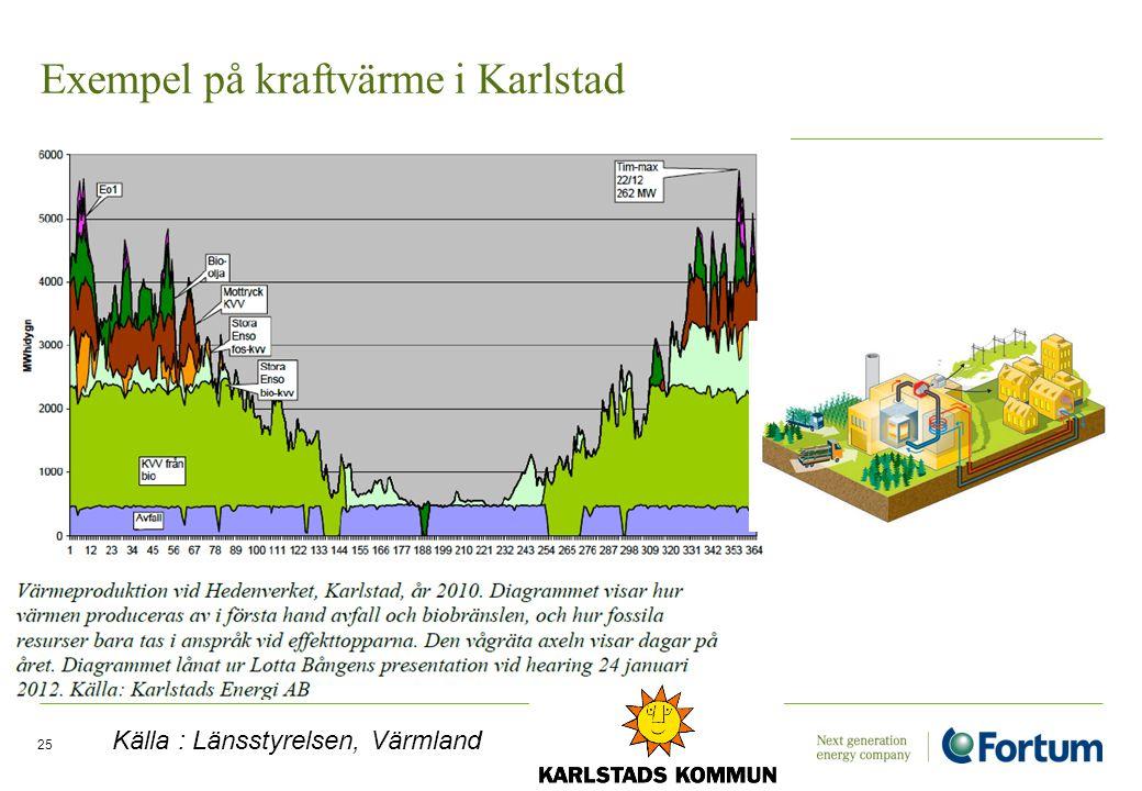Exempel på kraftvärme i Karlstad