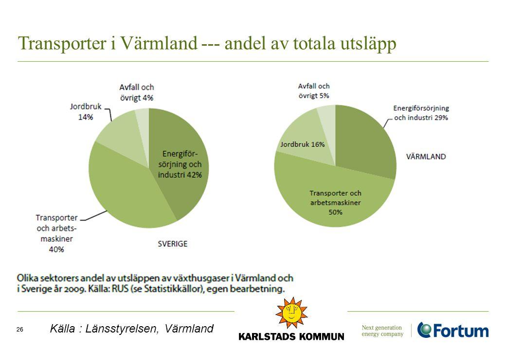 Transporter i Värmland --- andel av totala utsläpp