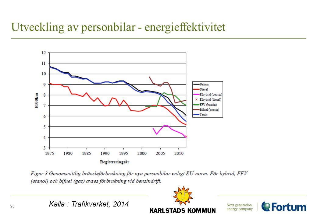 Utveckling av personbilar - energieffektivitet