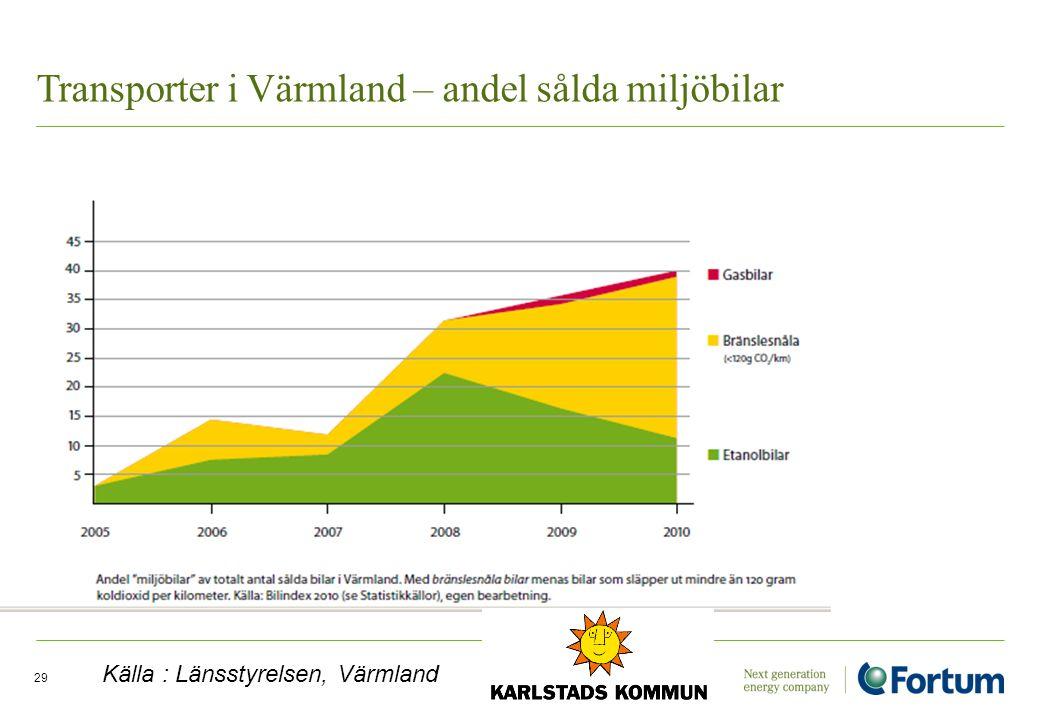 Transporter i Värmland – andel sålda miljöbilar