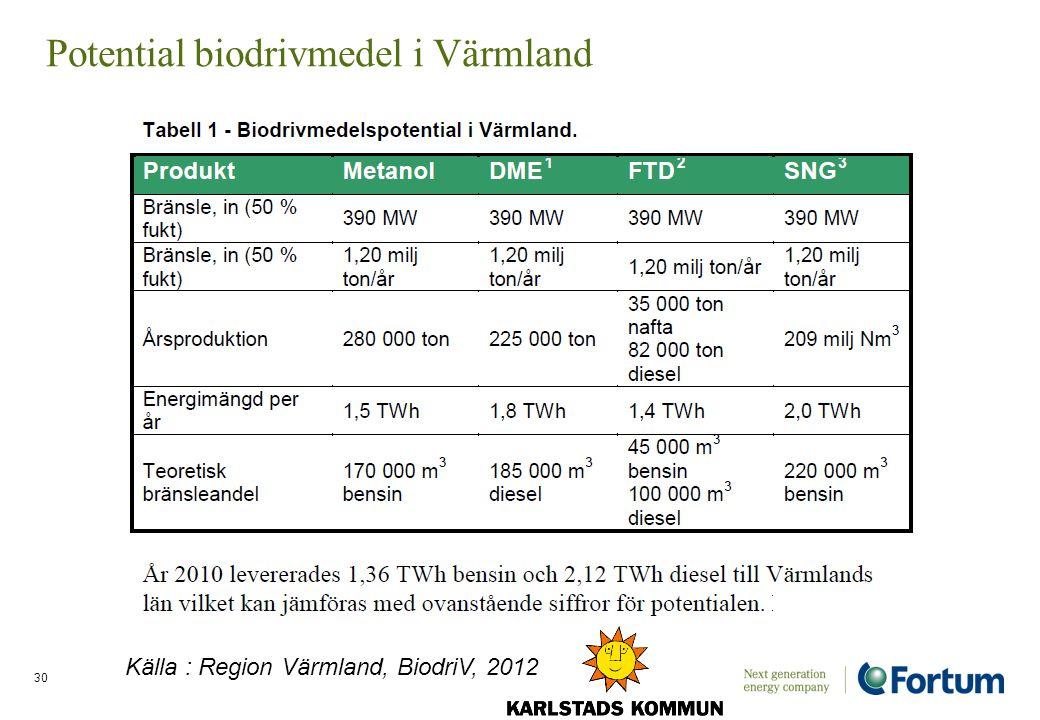 Potential biodrivmedel i Värmland