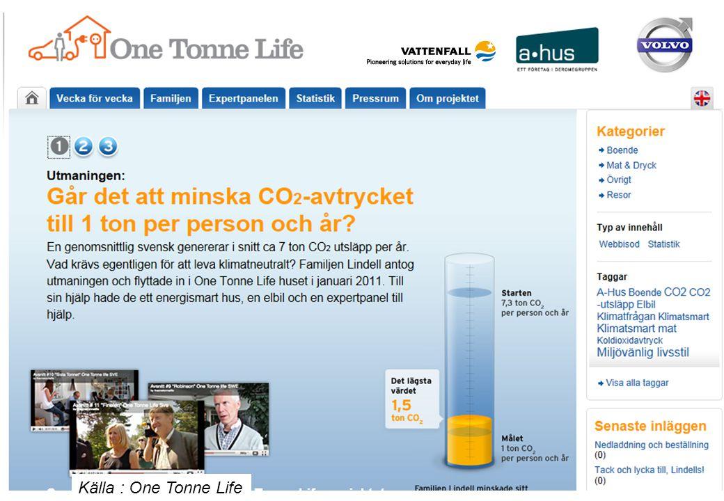 One Tonne Life --- ett antal bilder