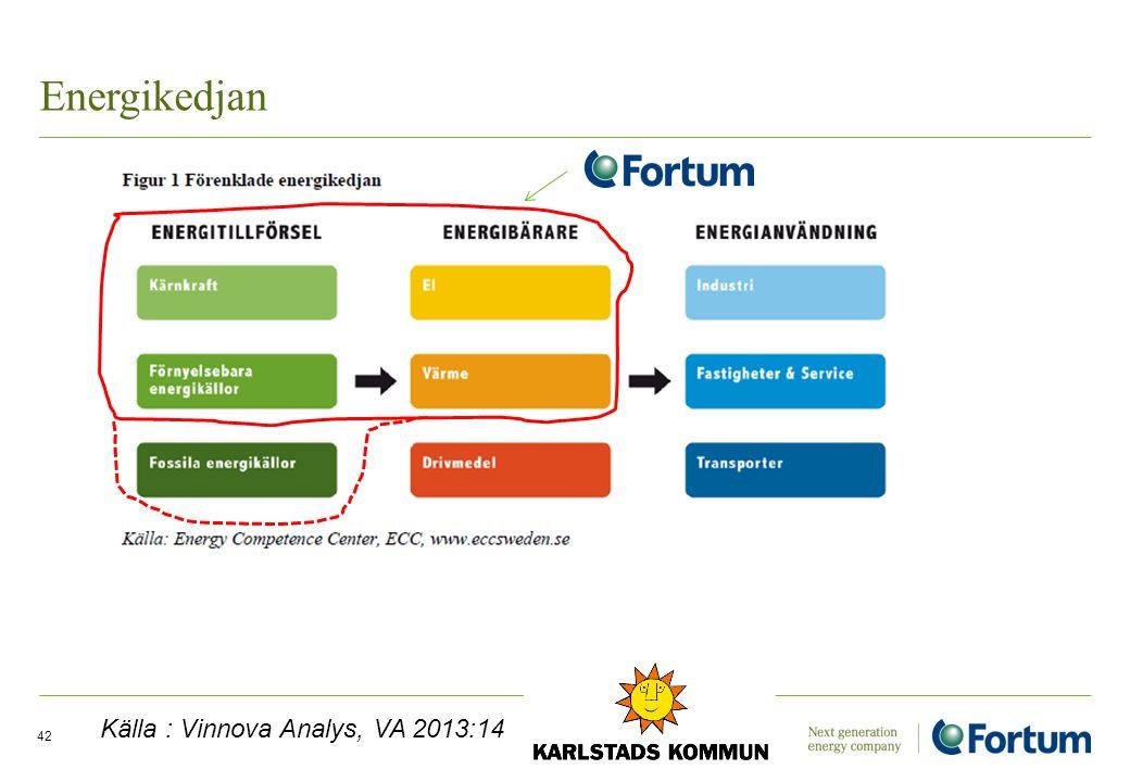 Energikedjan Källa : Vinnova Analys, VA 2013:14