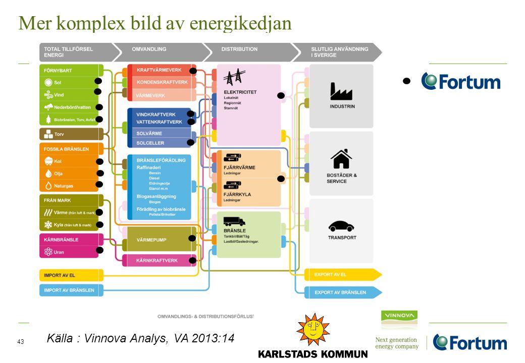Mer komplex bild av energikedjan