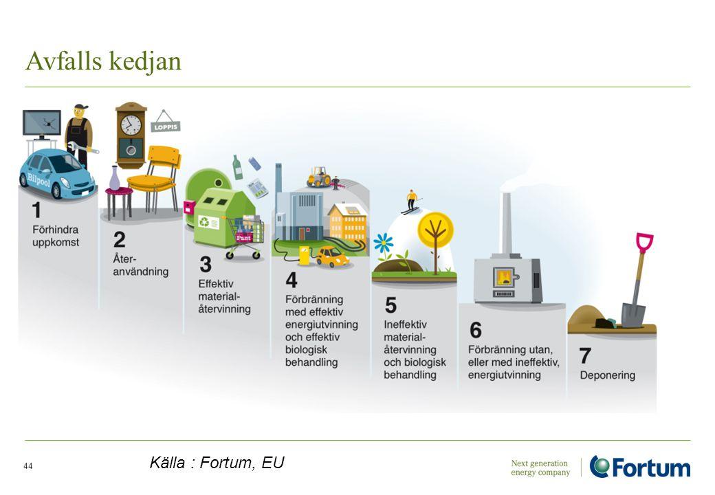 Avfalls kedjan Källa : Fortum, EU