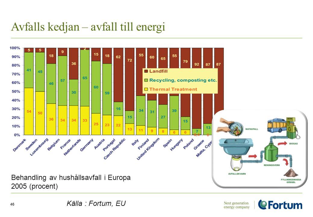 Avfalls kedjan – avfall till energi